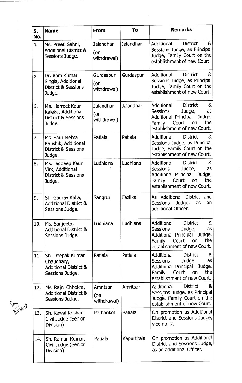 Punjab and Haryana High Court transers22 Judges of Punjab