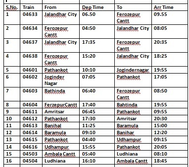 After 11 months, 16 unreserved special train services resume in Ferozepur rail division