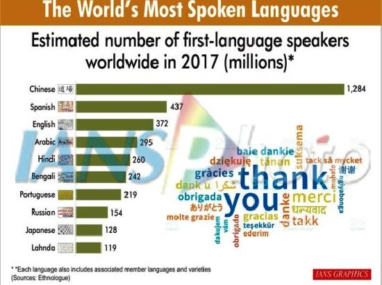 World's Most Spoken Languages