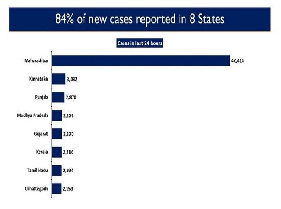 84.5 % of new COVID-19 cases reported from 8 states in last 24 hours in India