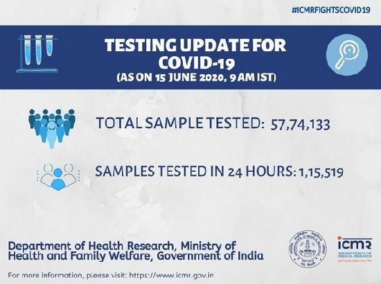 Over 57.7 lakh tests done so far: ICMR