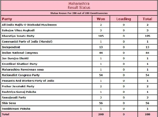 Maharashtra: Results for 288 Assembly constituencies declared, BJP bags 105 seats