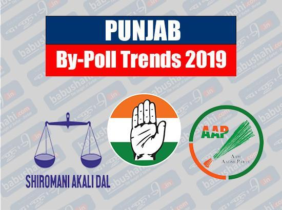 Punjab bypolls trends at 11.58 am: Congress maintains lead in Phagwara, Mukerian, Jalalaba