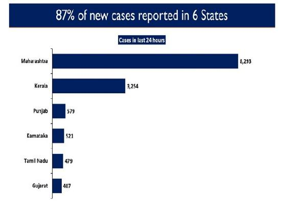 Know: Which six states contribute to 87 % of new COVID-19 cases in India