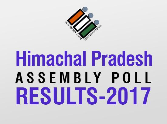 BJP leads in 43 Himachal seats, Congress 22, others 4 (10.53 am)